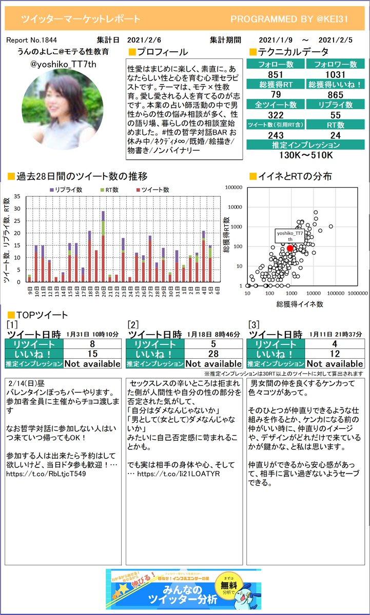 @yoshiko_TT7th お待たせしました。うんのよしこモテる性教育さんのレポートを作ったよ!今月はどれくらいつぶやけていたかな?さらに詳しい分析はこちら!≫