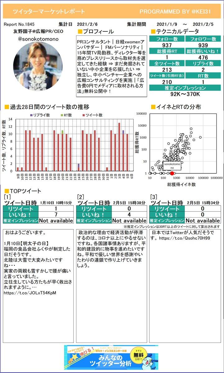 @sonokotomono 友野園子広報PR/CEOさんのレポートができました!今月はどんなツイートが一番RTを多く獲得できていましたか?さらに詳しい分析はこちら!≫