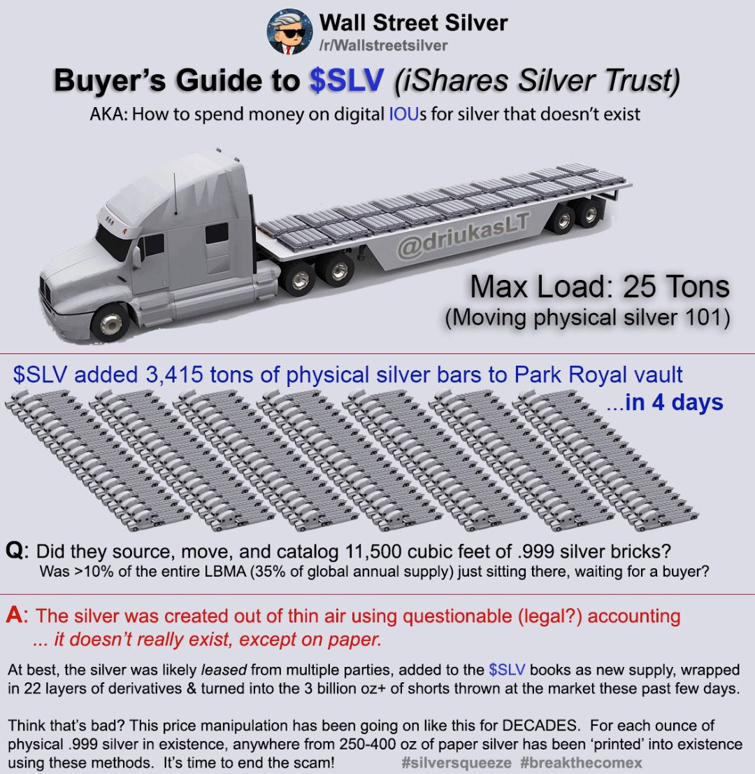 Sad Joke: This is what the SLV said they added to their silver vaults in 3 days. (Logistically Impossible)
