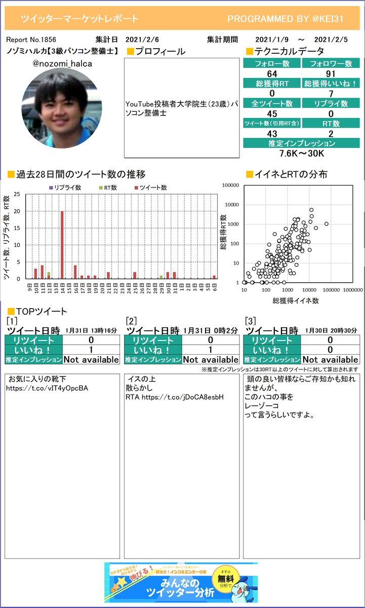 @nozomi_halca こうやって1枚のレポートになるとどんなツイートが良いのかわかりやすいよね。ノゾミハルカ【3級パソコン整備さんのレポートお待たせしました!さらに詳しい分析はこちら!≫