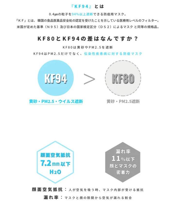 <購入される方のために情報共有>検索キーワードはKF94,KF80,KF AD。子ども用も混ざってるのでサイズよく見ないとです。遮断率はKF94>KF80>KF-ADです。KF94,KF80の違いはこのサイトに説明がありました↓