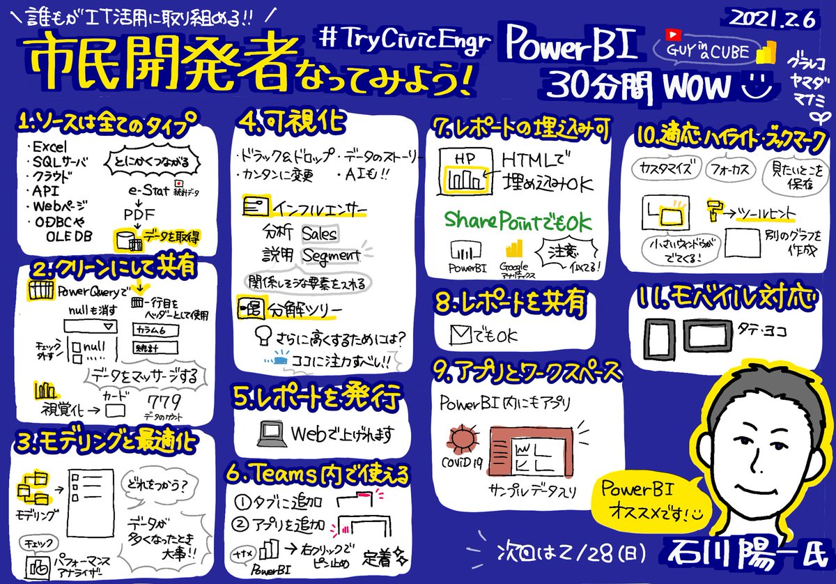 市民開発者 なってみよう! #3 Power BI 30分間 WOW で #グラレコ しました✨英語5分動画を丁寧に解説✨ツールヒントと、インフルエンサー&分解ツリー、初めて知りました💡次回は2月28日日曜日!#4 アンケートの見える化  #TryCivicEngr #Microsoft #PowerBI