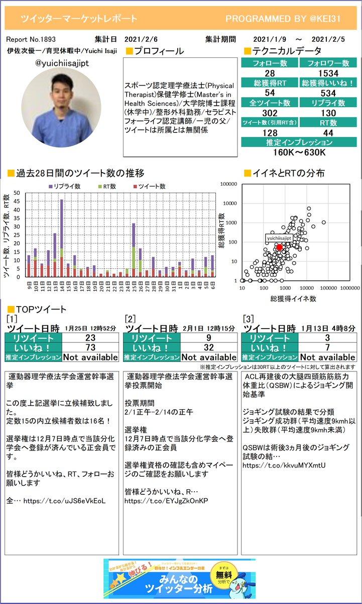 @yuichiisajipt 伊佐次優一/育児休暇中/Yuiさんのレポートを作成しました。たくさんイイネを獲得できましたか?今月も頑張りましょう!さらに詳しい分析はこちら!≫