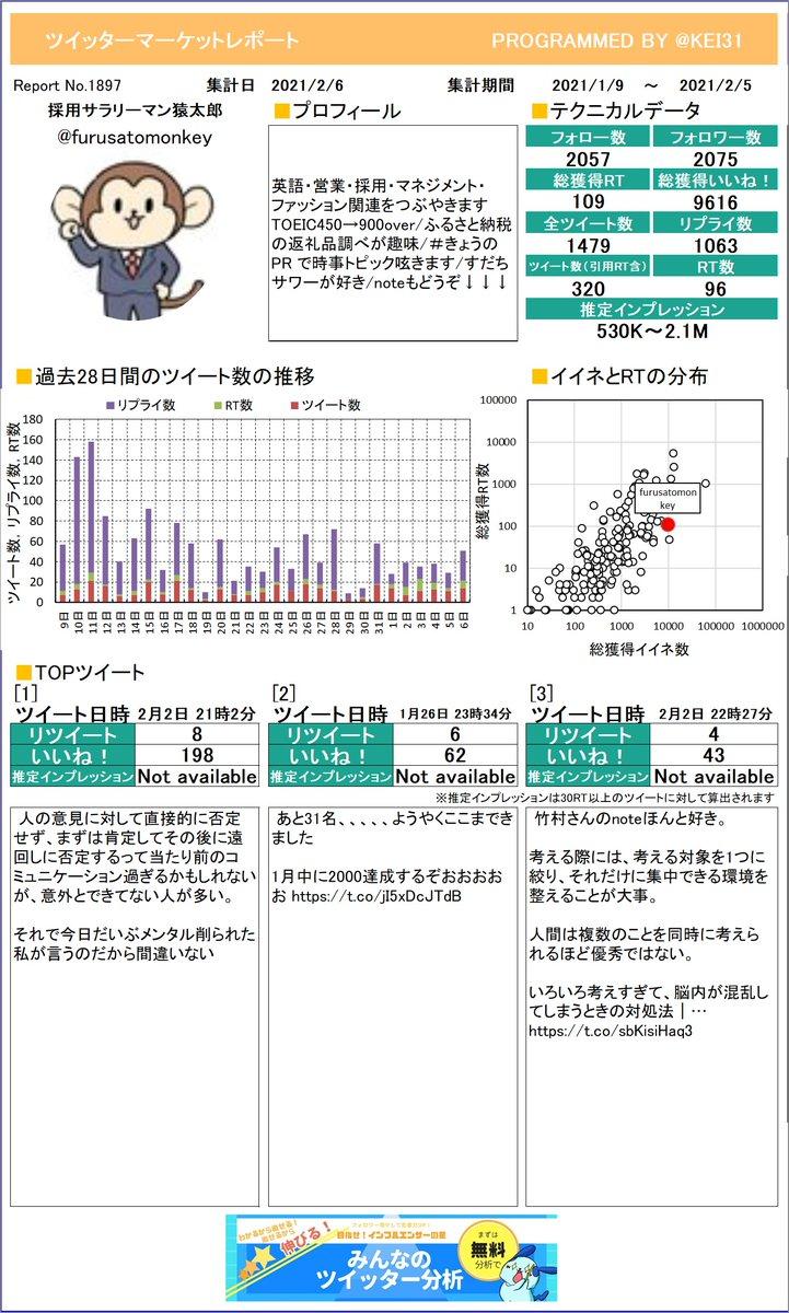 @furusatomonkey 今月のつぶやき数はいくつでしたか?採用サラリーマン猿太郎さんのレポートお待たせしました。しっかり分析してくださいねさらに詳しい分析はこちら!≫