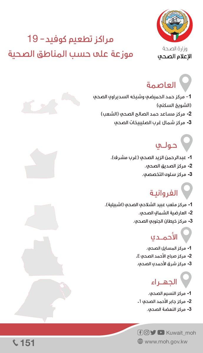 وزارة الصحة الكويت On Twitter مراكز تطعيم كوفيد 19 موزعة على حسب المناطق الصحية