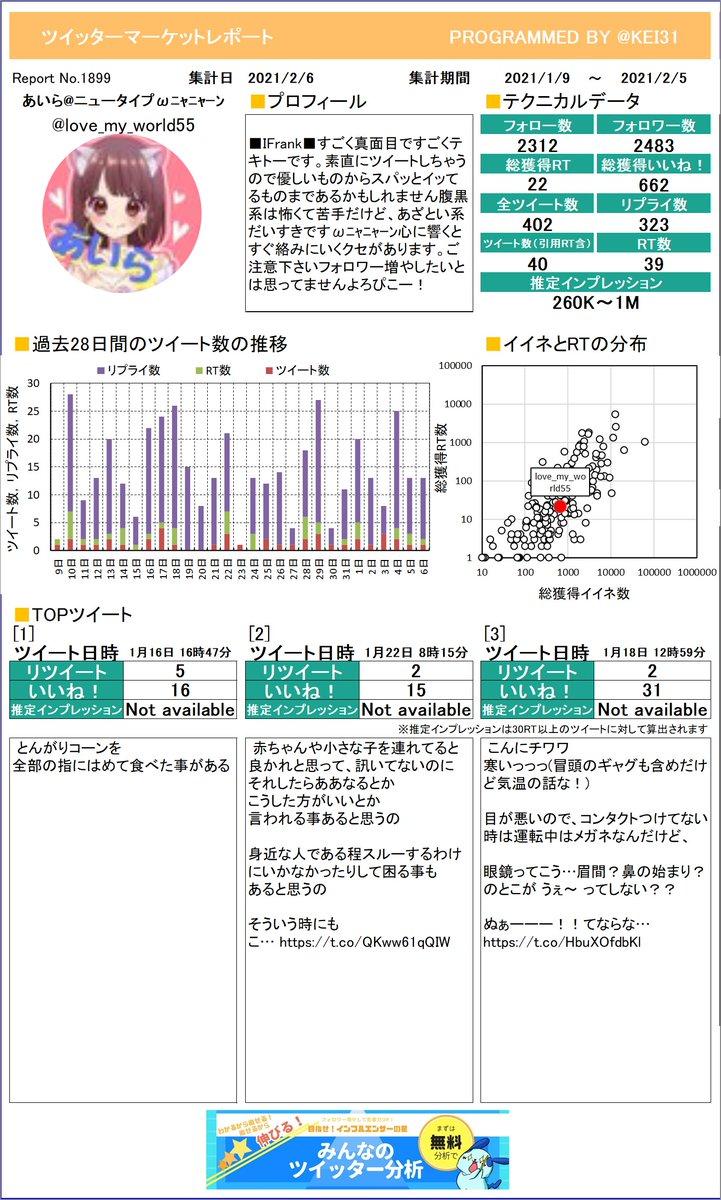 @love_my_world55 ❤️あいらニュータイプฅ•ωさんのレポートを作成しました。たくさんイイネを獲得できましたか?今月も頑張りましょう!さらに詳しい分析はこちら!≫