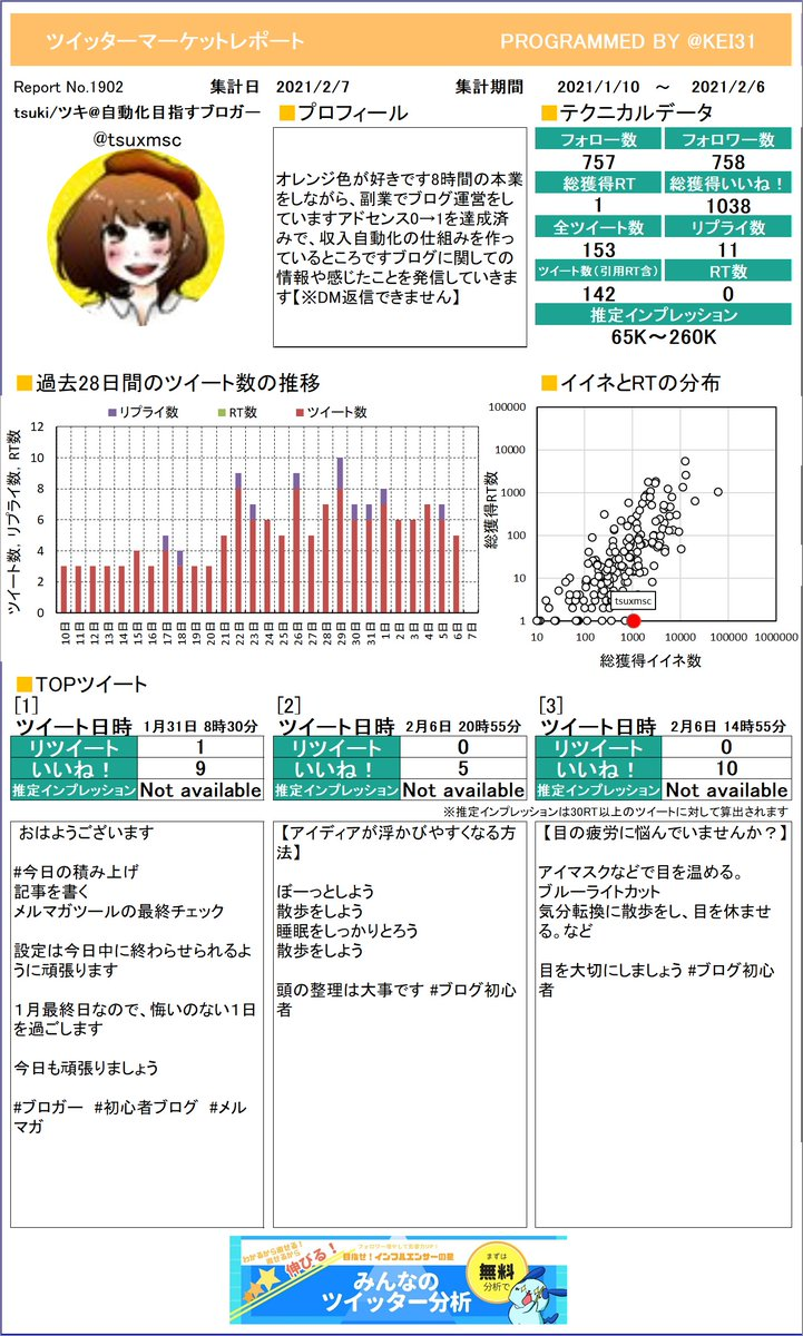 @tsuxmsc tsuki/ツキ自動化目指すさんのレポートを作成したよ!どのツイートが一番でしたか?参考にしてもう一度つぶやくのもありですよ!さらに詳しい分析はこちら!≫