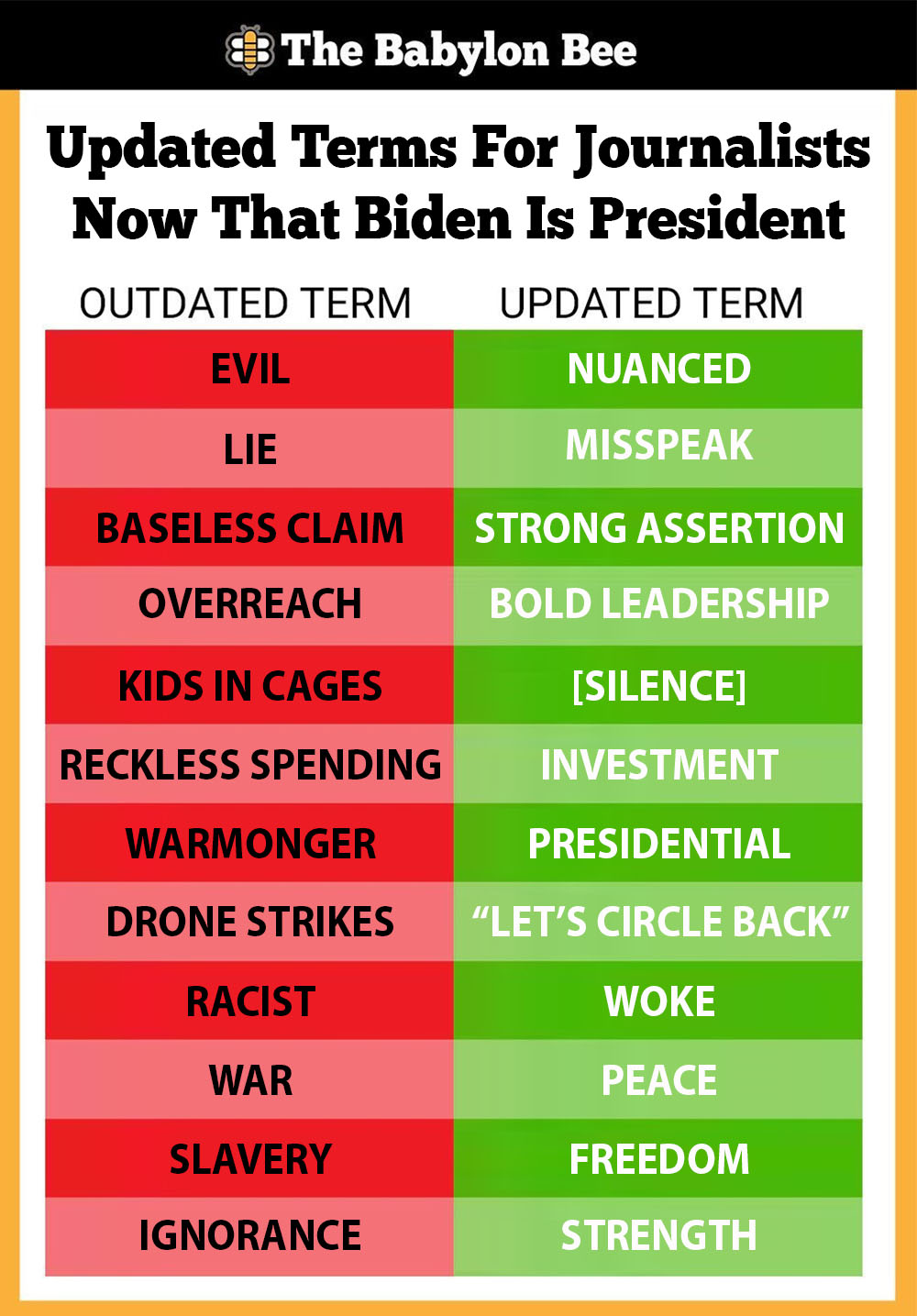 """The Babylon Bee on Twitter: """"Don't know how to report on things now that  Biden is president? Check our handy guide for journalists:… """""""