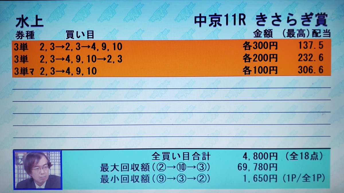 買い目 競馬予想tv