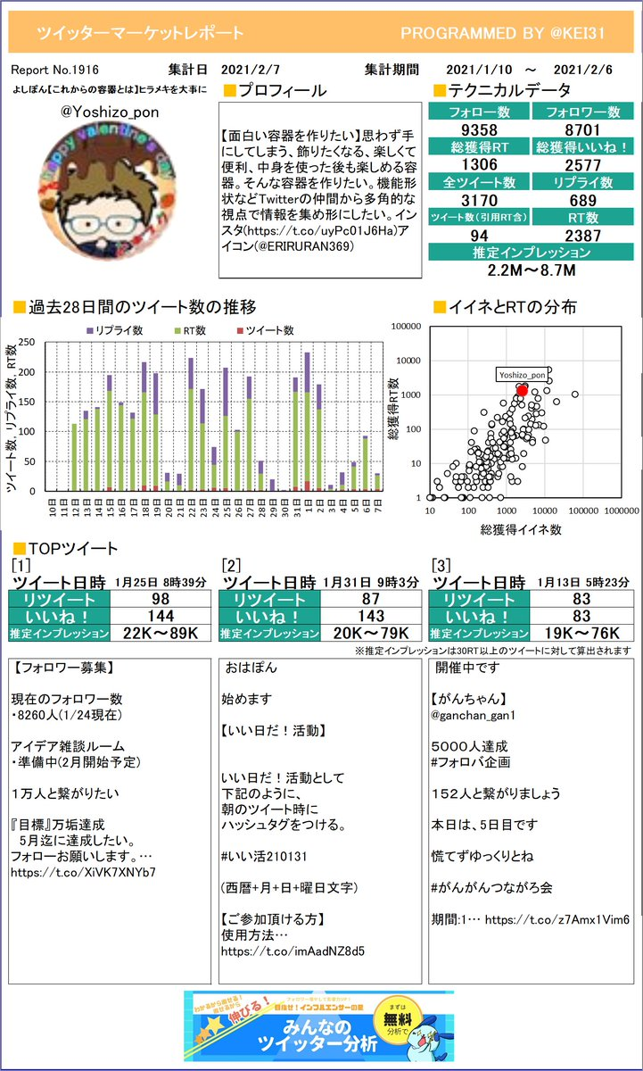 @Yoshizo_pon 🔥よしぽん🔥【これからの容器とさんのレポートができました!たくさんリツイートを獲得できましたか?今月も頑張りましょう!さらに詳しい分析はこちら!≫