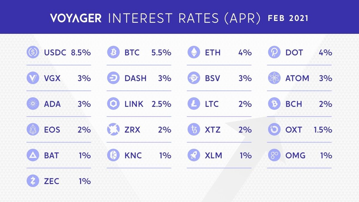 Voyager On Twitter Have You Started Taking Advantage Of Our February Interest Apr Rates Yet Earn Up To 8 5 Interest Apr On The Crypto Market S Leading Digital Assets We Offer Interest On