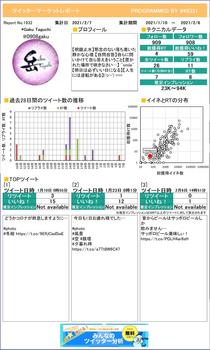@0908gaku *Gaku Taguchi✩⡱さんのレポートを作成したよ!どのツイートが一番でしたか?参考にしてもう一度つぶやくのもありですよ!さらに詳しい分析はこちら!≫