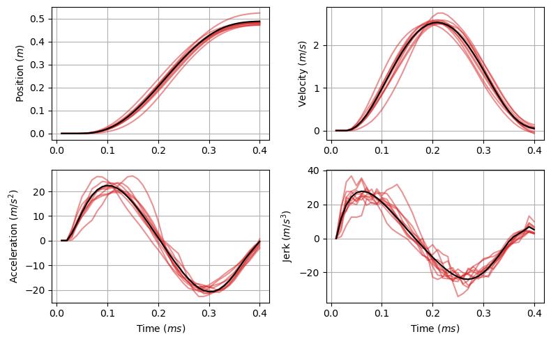 今日の発表の補助的資料ですが, 最適フィードバック制御モデル (optimal feedback control; OFC)をTodorov先生のMATLAB実装を参考にJulia実装した記事を作成しました.