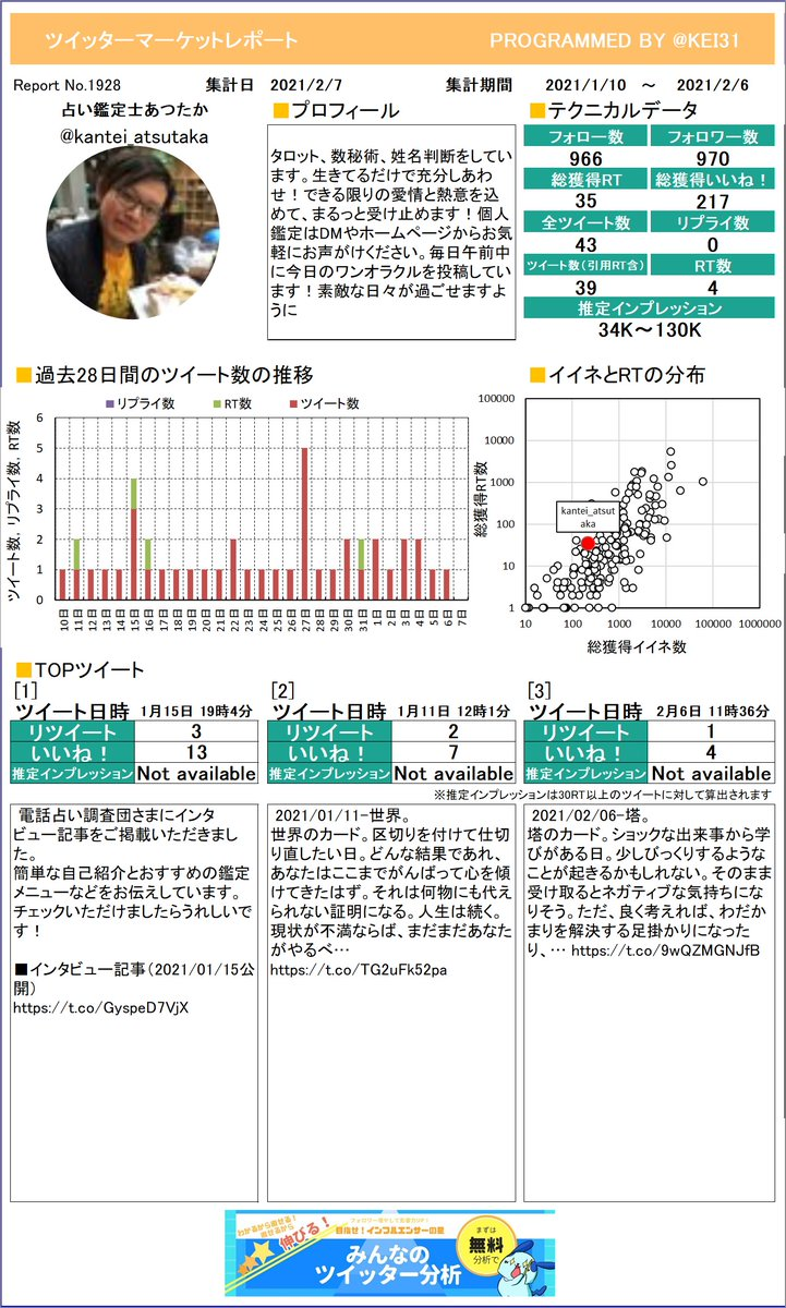 @kantei_atsutaka 見て!占い鑑定士あつたかさんのレポートを作ったよ!イイネやRTの分析に使ってね。定期的に送られてくるからお楽しみに!さらに詳しい分析はこちら!≫