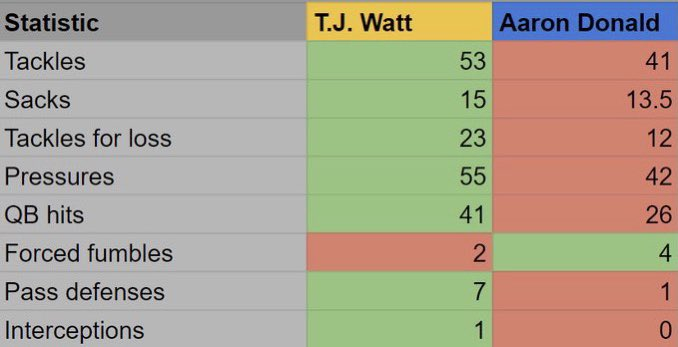 Aaron Donald is an absolutely incredible player. I love watching him play & he's headed to the Hall of Fame without question. This has nothing to do with AD personally.  This is me saying what my brother won't.  TJ played 1 less game and STILL led the NFL in every major category.
