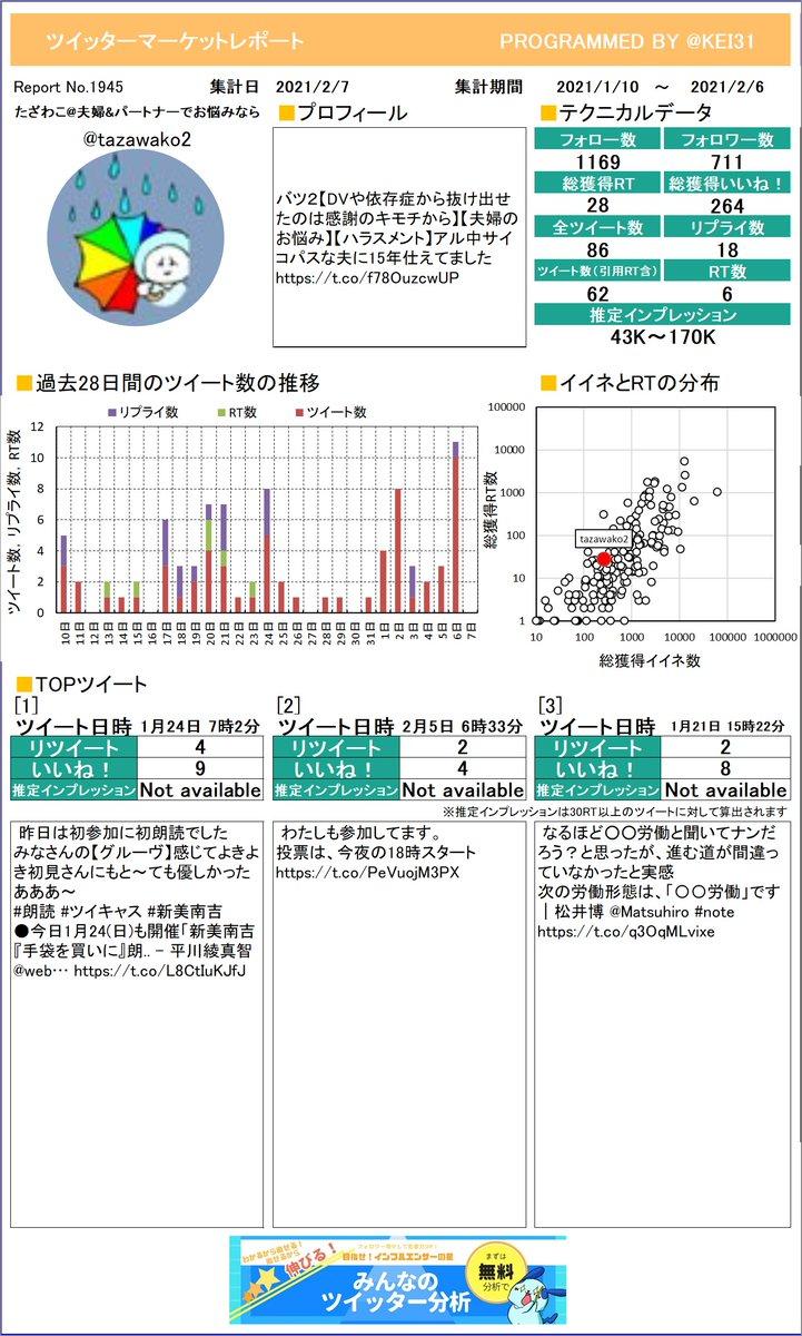 @tazawako2 今月のつぶやき数はいくつでしたか?たざわこ夫婦&パートナーでおさんのレポートお待たせしました。しっかり分析してくださいねさらに詳しい分析はこちら!≫