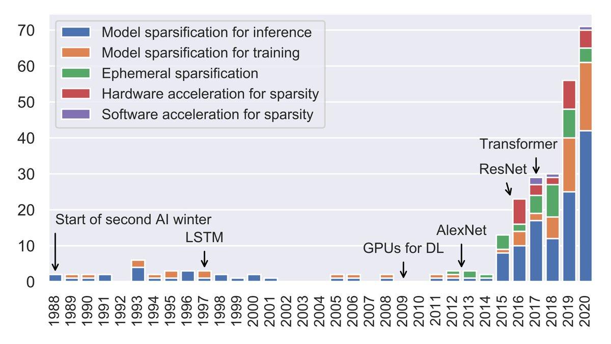 DLのスパース化に関する計算の効率化やモデルサイズの縮小に関するサーベイ論文。70ページもあり,300手法の考察をやっている大作です。ResNet,Transformerなどの大きいモデルが出るにしたがって増えてますね。今一番ホットな分野かも。(画像は論文より)