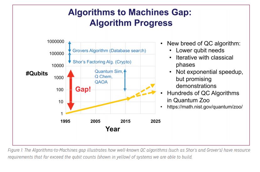 量子コンピューティングの次のステップ:コンピュータサイエンスの役割ワークショップのまとめ#必要になったら読む