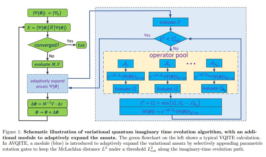 量子化学計算のための適応的変分量子虚時間発展アプローチADAPTダイナミクス(下記リツイート)のMcLachlan距離L^2を虚時間発展用にしたもの量子ランチョスも追加コストなしで一緒に実行できるH4適用#必要になったら読む
