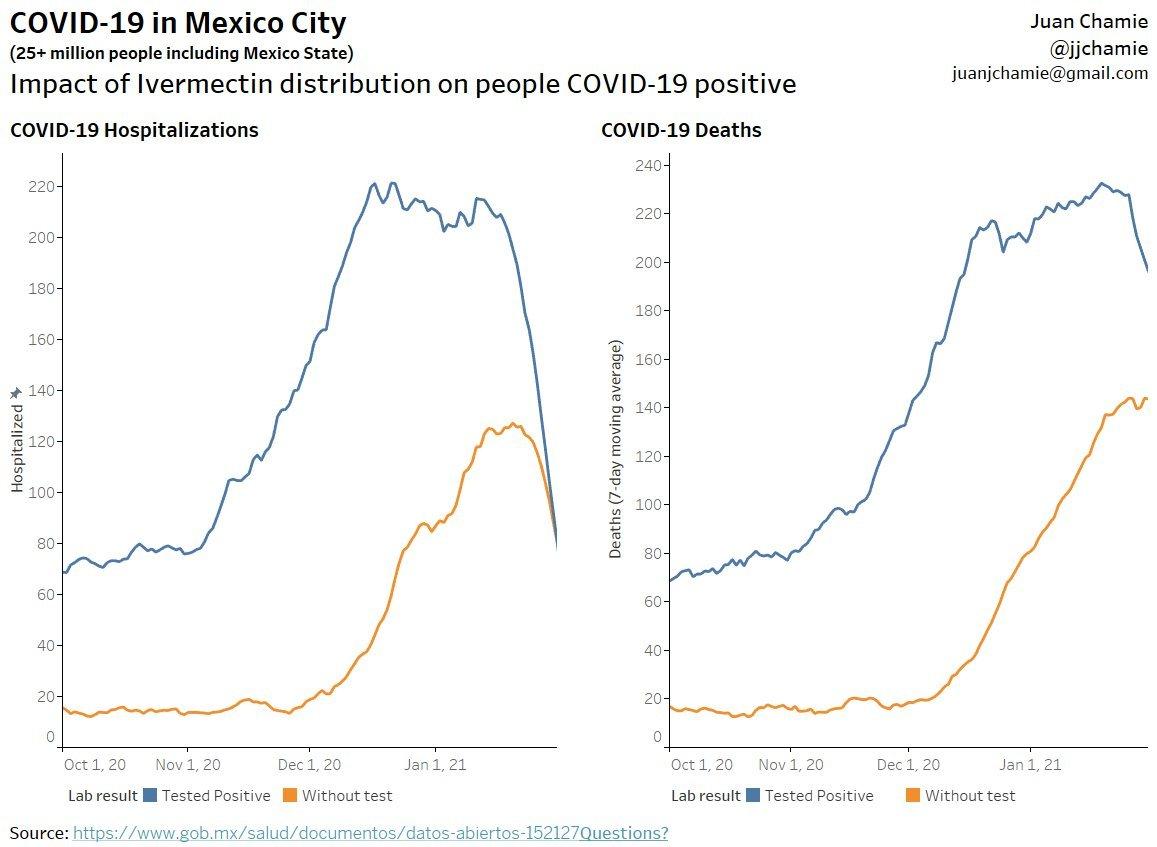 【コロナ朗報】メキシコ、コロナ陽性者に12mgのイベルメクチンを2錠配布した結果、入院・死者が激減!安い、早い、効く
