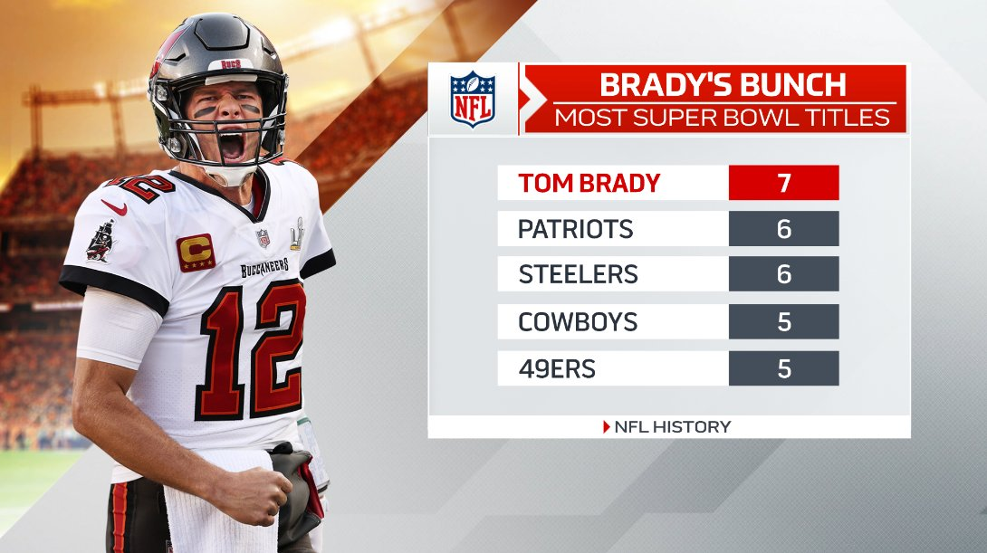 Now at a remarkable 7 #SuperBowl titles (all of them as the starting quarterback of course), Tom Brady's conquest for the @Buccaneers tonight has given him more such rings than any single NFL franchise on this list has