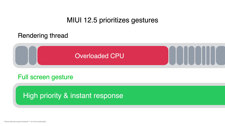 MIUI 12.5: smartphones Xiaomi, Redmi y POCO que recibirán la actualización y fechas