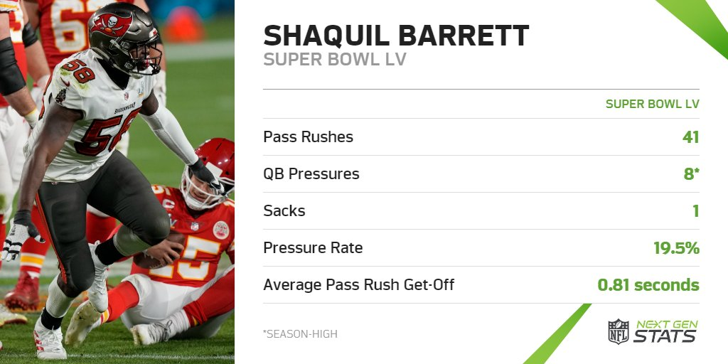 Shaquil Barrett generated a season-high 8 pressures and one sack on 41 pass rushes (19.5% pressure rate).  Seven different @Buccaneers defenders finished with multiple pressures on Patrick Mahomes. Barrett was the only defender with more than three.  #SBLV | #GoBucs