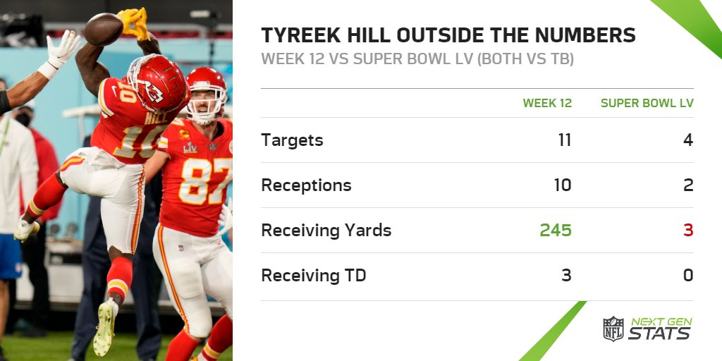 The Buccaneers defense took away one the Chiefs' primary big-play threats — Tyreek Hill outside the numbers.  In Week 12, Hill finished with 245 receiving yards & 3 TD on 10 receptions outside the numbers. Tonight, just 3 yards on 2 receptions.  #SBLV | #ChiefsKingdom | #GoBucs