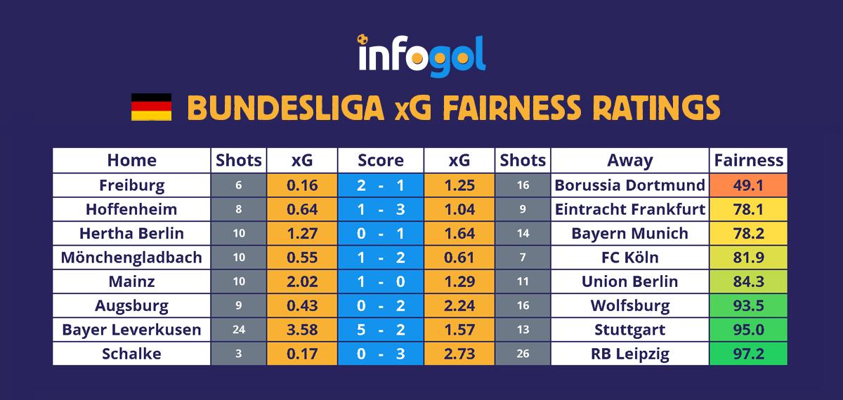 Bundesliga results, xG - Round 20