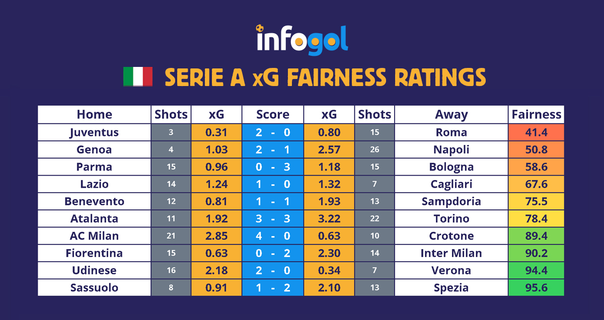 Serie A results, xG - Round 21