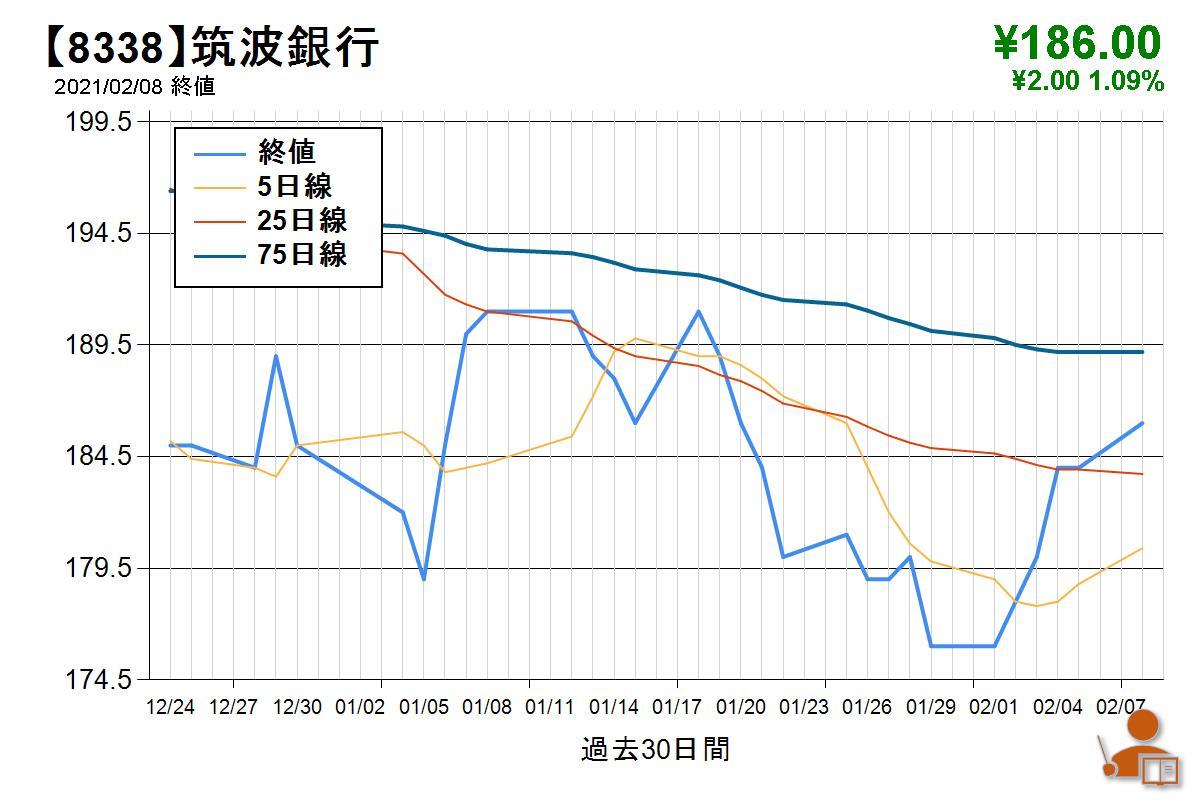 山梨 中央 銀行 株価