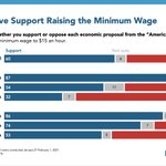 Image for the Tweet beginning: Most Americans support raising the