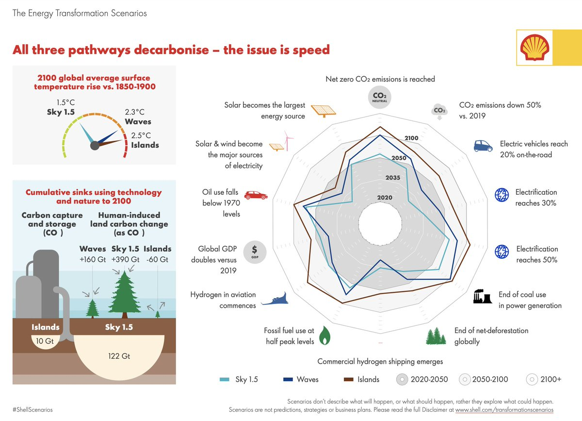 """This is big news.  Shell has just, for the first time, published a 1.5C scenario.  """"Sky 1.5 is a highly ambitious pathway that is still technically possible but extremely challenging.""""  https://t.co/kO7GQbh3fv https://t.co/Q7qplYKkNe"""
