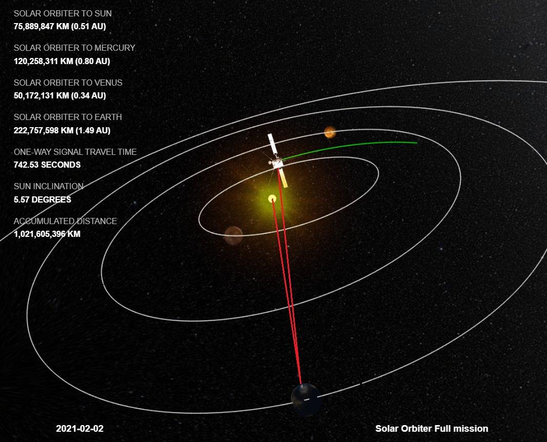 Solar Orbiter – February 09, 2021 at 11:18AM