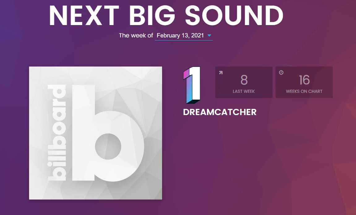 [BILLBOARD] @hf_dreamcatcher is #1 on Billboard's Next Big Sound chart! Congratulations!   Maybe we can get a picture for them now, hey @billboardcharts?   #드림캐쳐 #Dreamcatcher