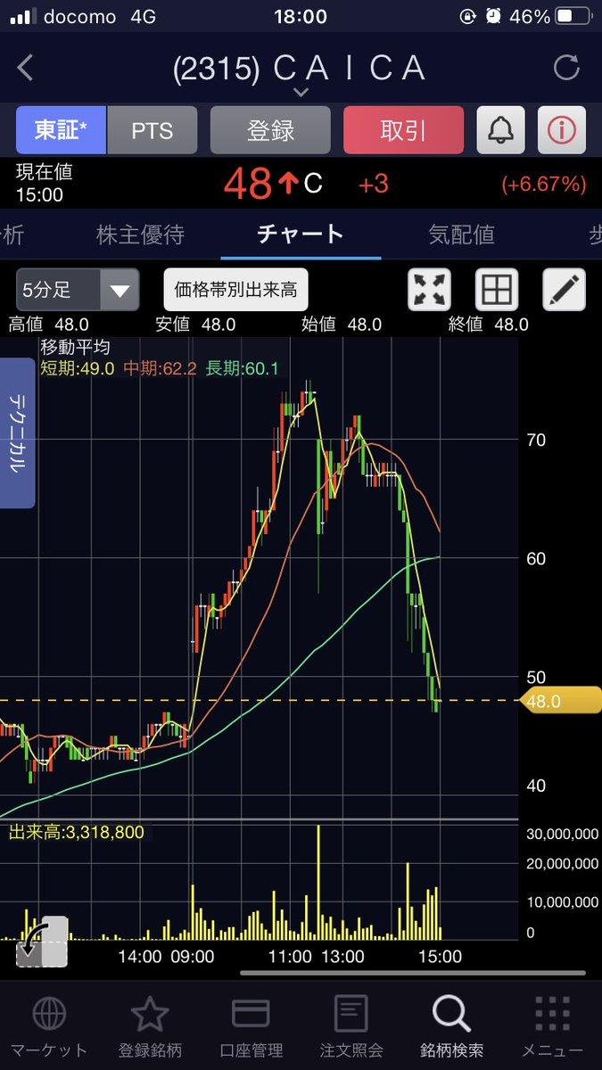 株価 カイカ
