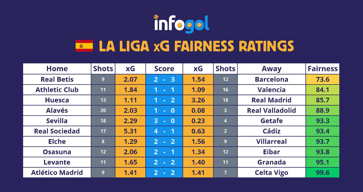 La Liga results, xG - Round 22