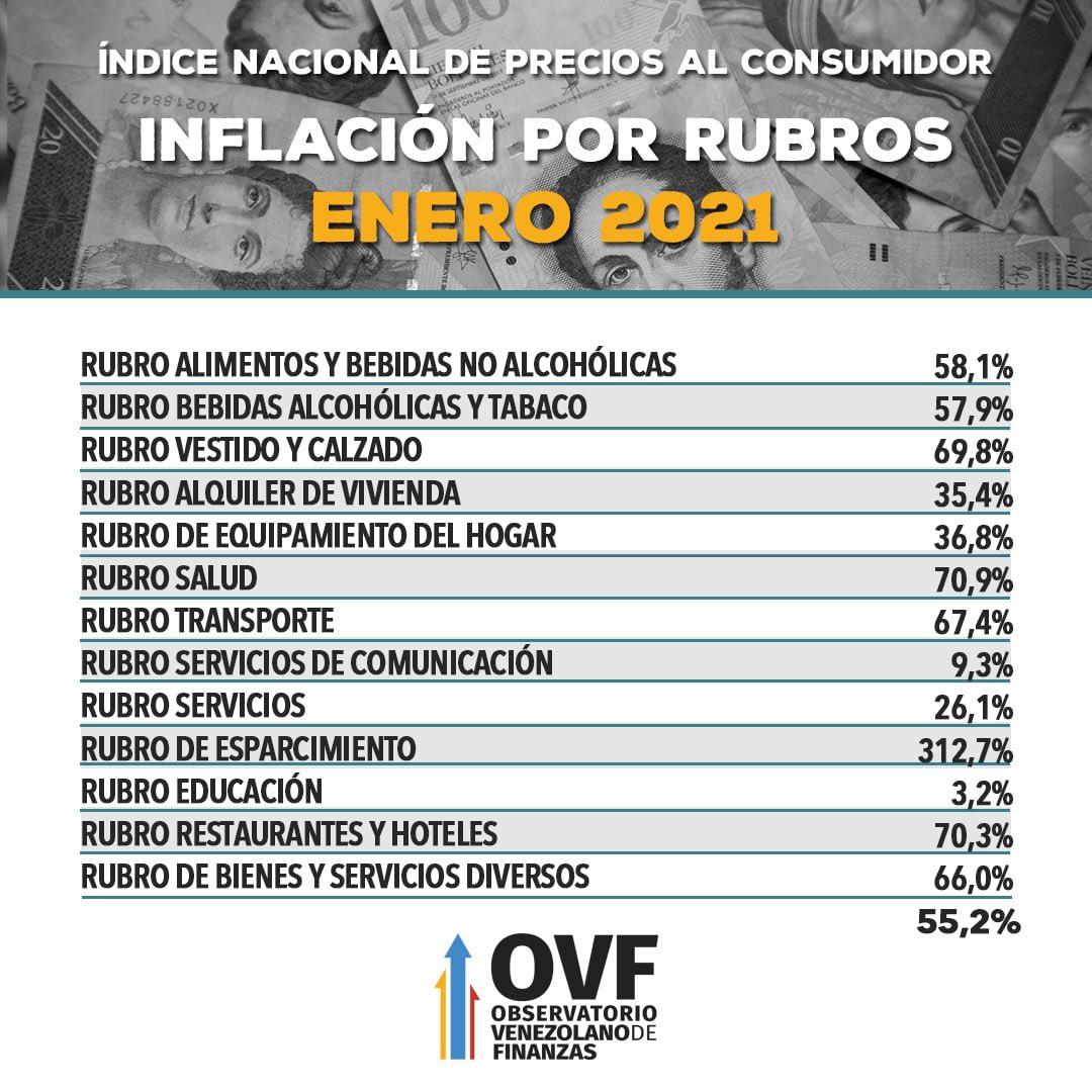 Resultado de imagen para OVF registró inflación de un 55,2% en enero en venezuela