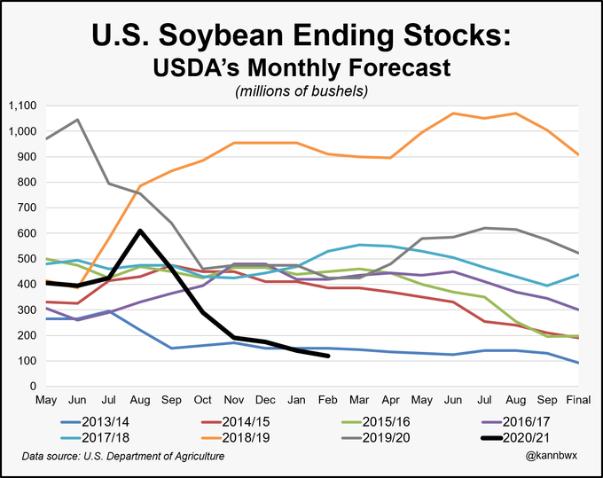 U.S. Soybeans Ending Stock