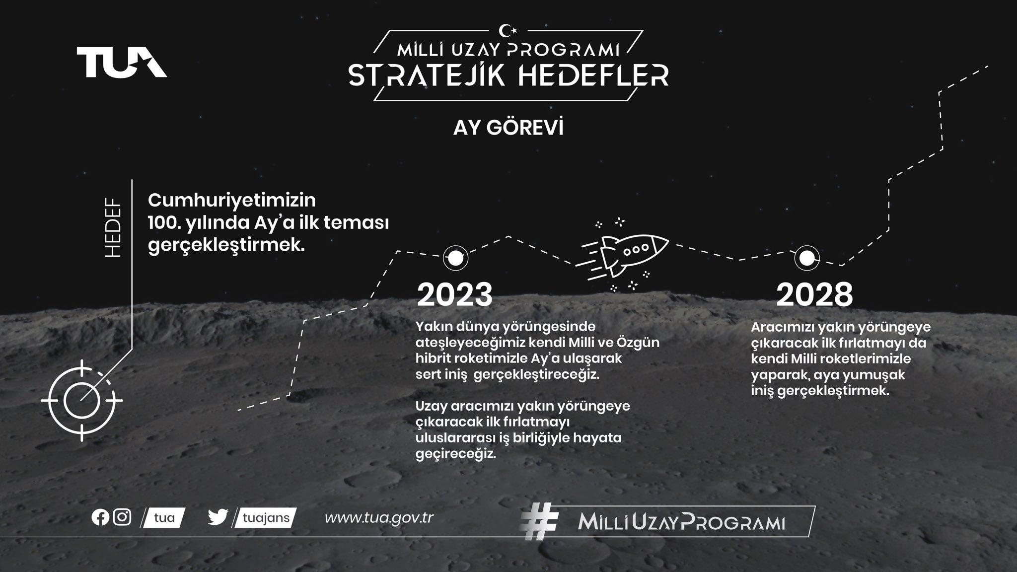 Türkiye Uzay Ajansı - Ay Görevi - turkiyenin-uzay-macerasi-basliyor-turkiye-uzay-ajansi