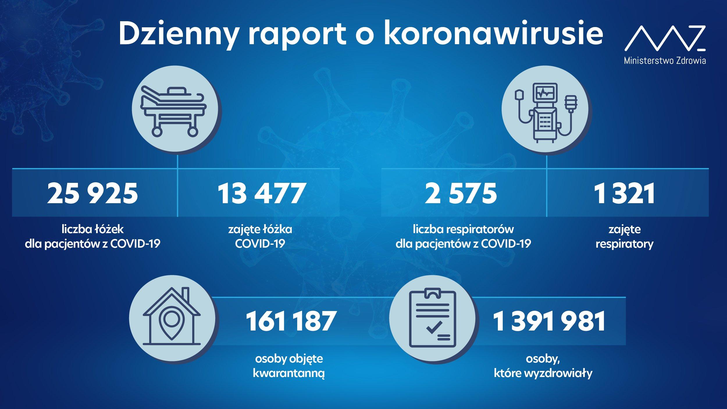 - liczba łóżek dla pacjentów z COVID-19: 25 925 - liczba łóżek zajętych: 13 477 - liczba respiratorów dla pacjentów z COVID-19: 2 575  - liczba zajętych respiratorów: 1 321  - liczba osób objętych kwarantanną: 161 187 - liczba osób, które wyzdrowiały: 1 391 981