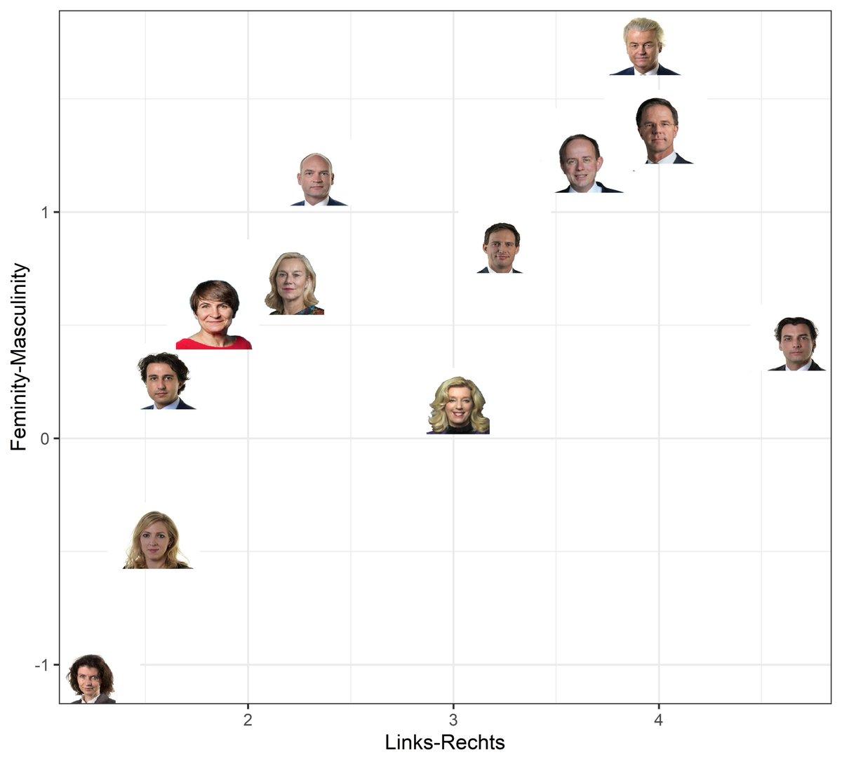 Hebben onze lijsttrekkers eigenlijk wel het juiste gezicht? Linkse kiezers hebben een voorkeur voor meer feminieme gezichten, en rechtse kiezers hebben liever masculiene gezichten. Zien we dit dan ook terug in de gezichten van onze lijsttrekkers? stukroodvlees.nl/rechtse-lijstt…