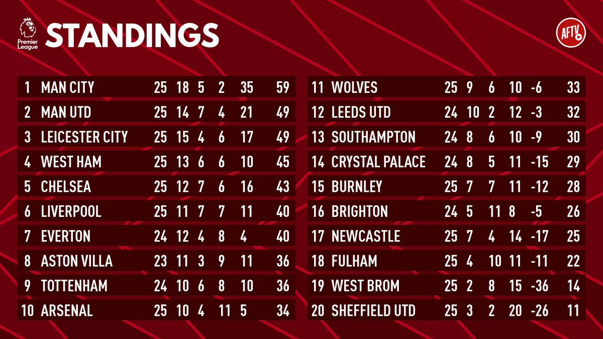 25 games played. 11 points off the top four. 6 points off the top six.