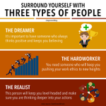 Image for the Tweet beginning: Surround yourself with three types