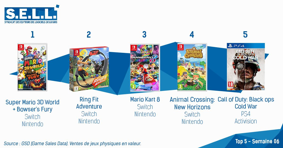 Super Mario 3D World + Bowser's Fury Tops the French Charts