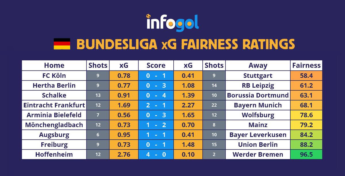 Bundesliga results, xG - Round 22