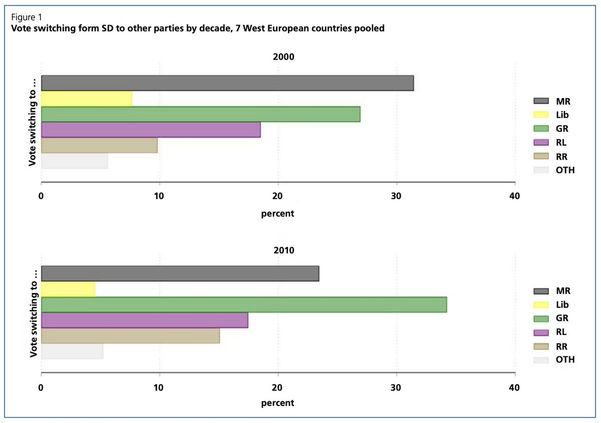 This figure in the policy brief on voter transitions – by @tabouchadi and @MarkusWagnerAT – shows that SD parties have mostly lost to other left-wing and to centrist parties. from library.fes.de/pdf-files/id/i…