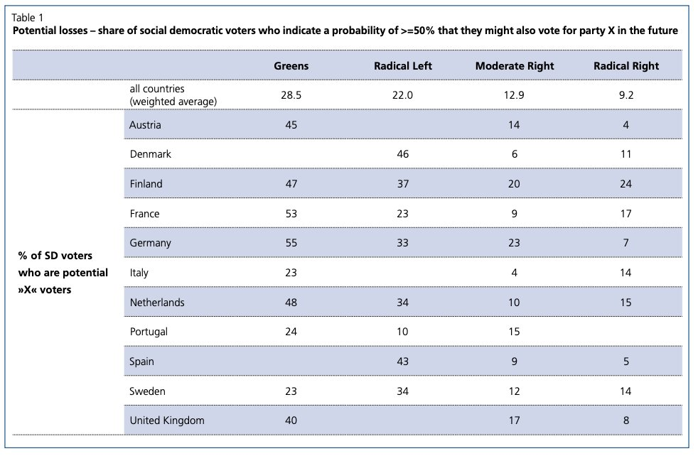 """This table in the policy brief on voter transitions – from my own paper """"Social Democracy in competition: voting propensities and electoral trade-offs"""", a draft is here siljahaeusermann.org/output-in-prog… – shows that the main potential future losses are also to Green and RL parties."""