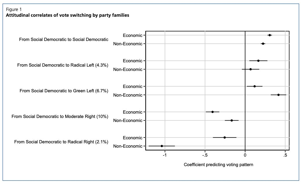 This figure in the policy brief on programs – by Philip Rehm and Herbert Kitschelt – shows that SD parties have lost voters to different parties for different reasons. Hence, no single reaction will appeal to all of them. library.fes.de/pdf-files/id/i…