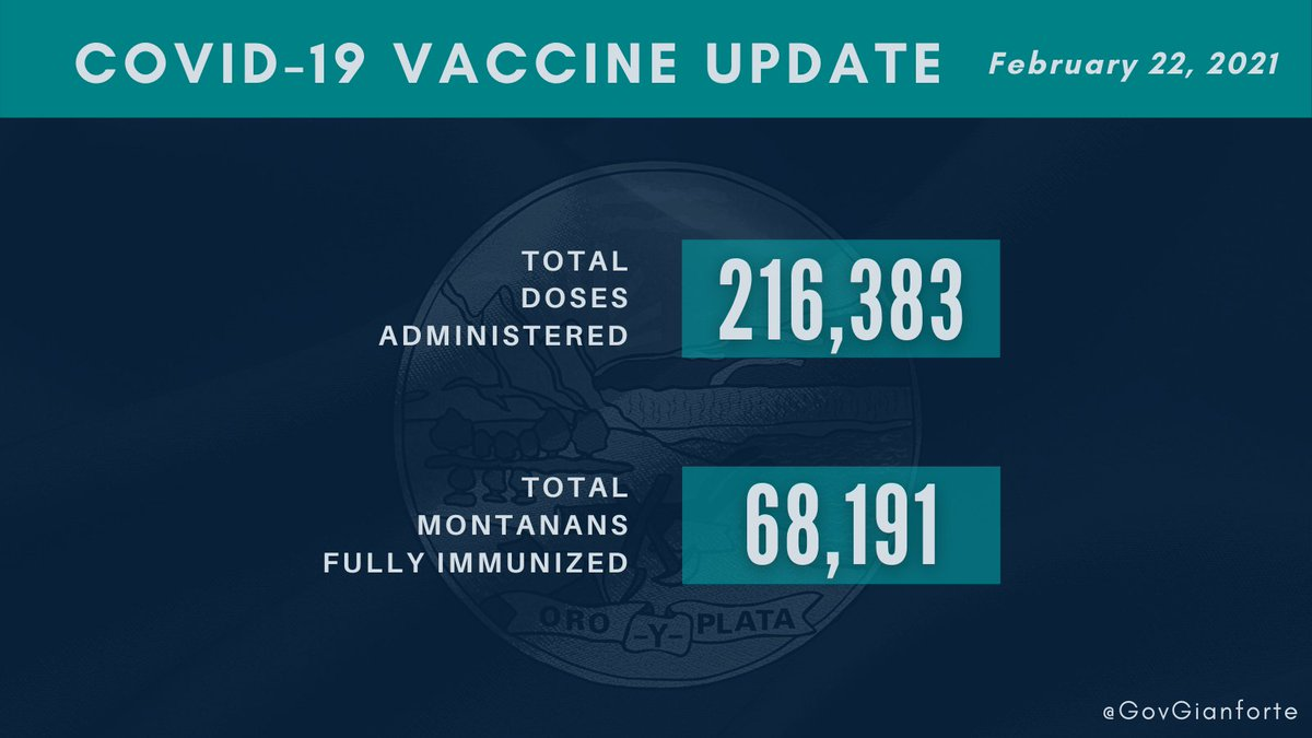 As of this morning, Montana has administered 216,000 doses, with 68,000 Montanans fully immunized.